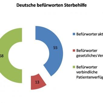 csm_Diagramm_Umfrage_Sterbehilfe_99cb636c72